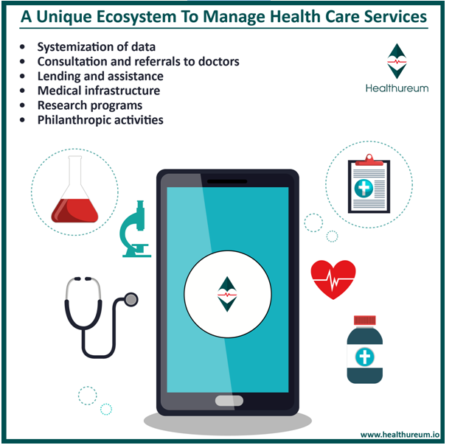 Population Health Management and Surveillance made attainable with Blockchain Technology by an innovative initiative Healthureum