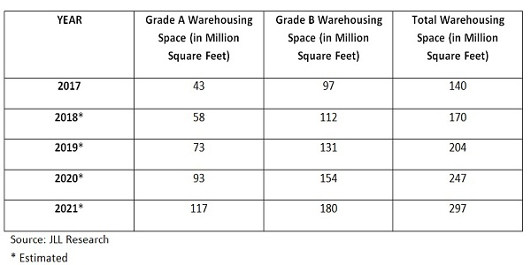 Estimated Warehousing Space according to JLL Research
