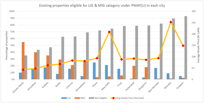 Existing properties eligible for LIG & MIG category under PMAY(U) in each city