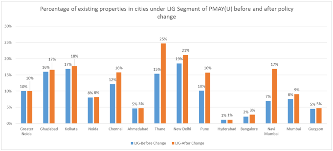 Percentage of existing properties in cities under LIG Segment of PMAY(U) before and after policy change