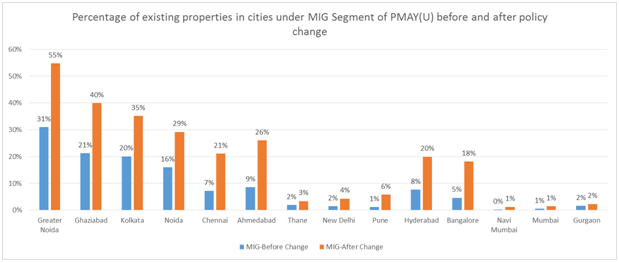 Percentage of existing properties under MIG segment under PMAY(U) before and after the policy change
