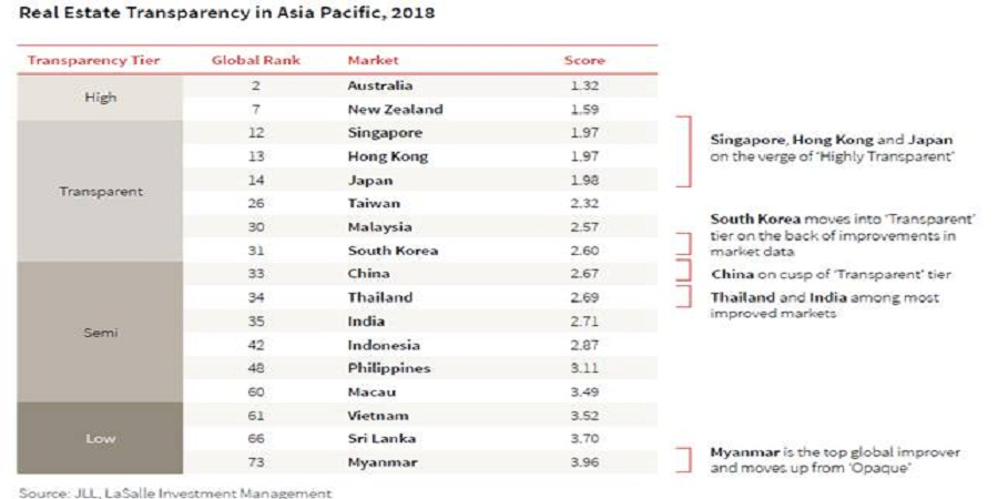 Real Estate Transparency in Asia Pacific, 2018