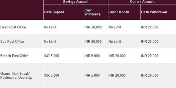 Limits of Cash Deposit & Cash Withdrawal at Access Points & Doorstep per day per customer